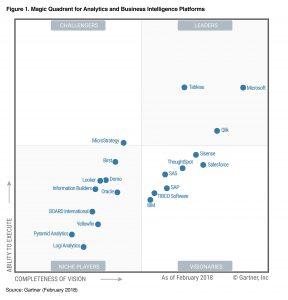 gartner data visualization magic quadrant 2018