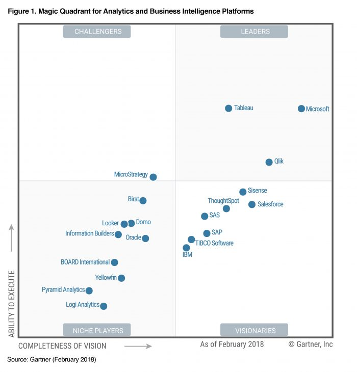 gartner data visualization magic quadrant 2018